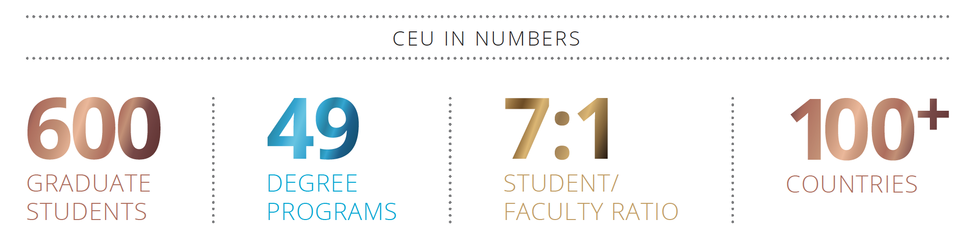 Central European University Featuring members of our global alumni network in numbers